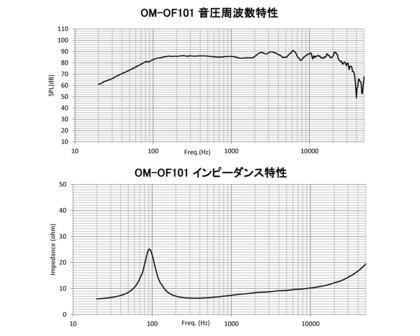 OM-MF101-freq.jpg